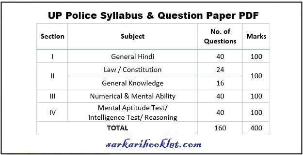 Photo of UP Police SI Syllabus 2020 in Hindi PDF Download